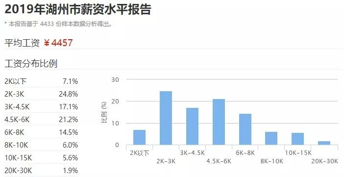 浙江11个市3月最新房价出炉!最高45000最低8000